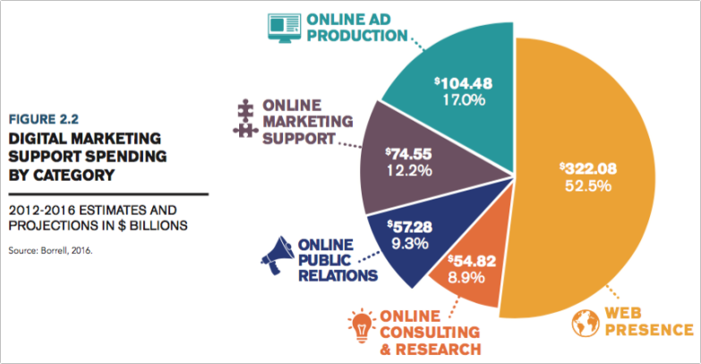 デジタルマーケティングサポートカテゴリー別の支出