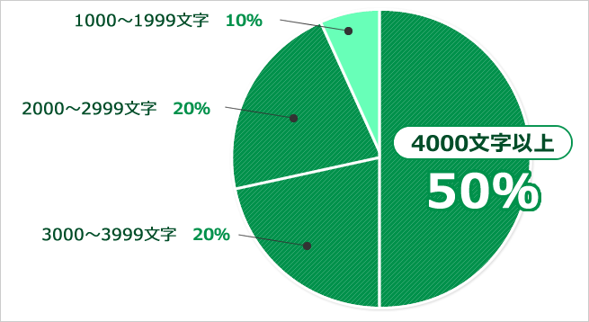 キーワード別に上位10サイト分析 文字数割合