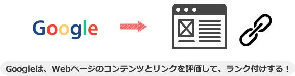 Googleは、Webページのコンテンツとリンクを評価して、ランク付けする!