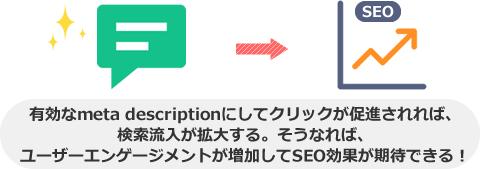 有効なmeta descriptionにしてクリックが促進されれば、 検索流入が拡大する。そうなれば、 ユーザーエンゲージメントが増加してSEO効果が期待できる!