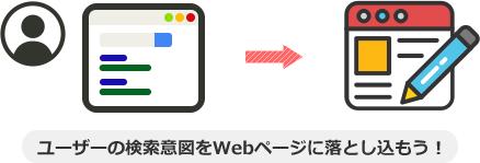 ユーザーの検索意図をWebページに落とし込もう!