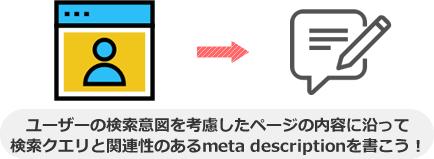ユーザーの検索意図を考慮したページの内容に沿って 検索クエリと関連性のあるmeta descriptionを書こう!