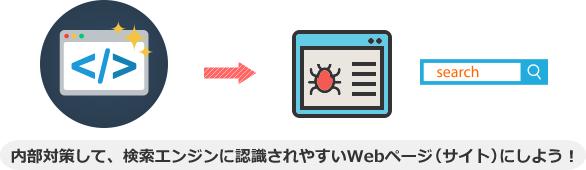 内部対策して、検索エンジンに認識されやすいWebページ(サイト)にしよう!