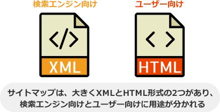 サイトマップは、大きくXMLとHTML形式の2つがあり、 検索エンジン向けとユーザー向けに用途が分かれる