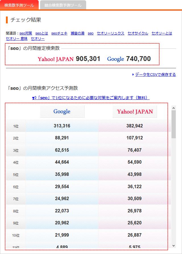 aramakijakeでキーワードの検索数を調べる手順②