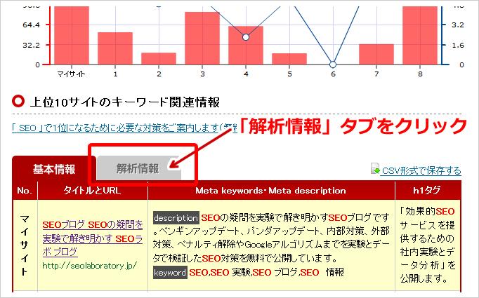 SEO対策 の内部対策状況 - SEO 内部対策チェックツール | talabagani.jp を使った発リンク数確認②