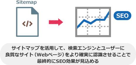 サイトマップを活用して、検索エンジンとユーザーに 良質なサイト(Webページ)をより確実に認識させることで 最終的にSEO効果が見込める