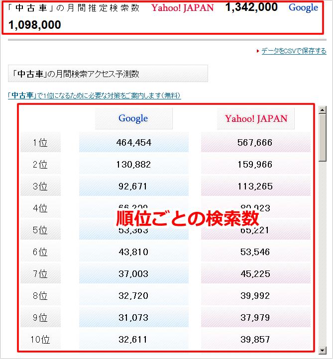 キーワード検索数 チェックツール|無料SEOツール aramakijake.jpの使い方②