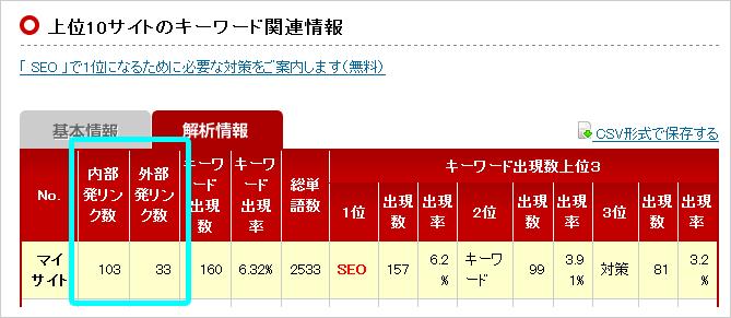 SEO対策 の内部対策状況 - SEO 内部対策チェックツール | talabagani.jp を使った発リンク数確認③