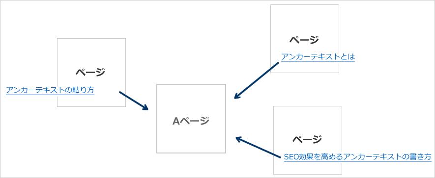 内部リンクのアンカーテキスト設置例