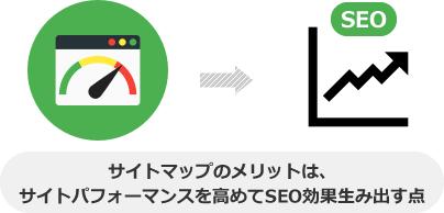 サイトマップのメリットは、 サイトパフォーマンスを高めてSEO効果生み出す点