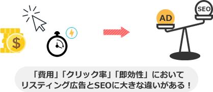 「費用」「クリック率」「即効性」において リスティング広告とSEOに大きな違いがある!