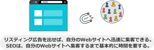 リスティング広告を出せば、自分のWebサイトへ迅速に集客できる。 SEOは、自分のWebサイトへ集客するまで基本的に時間を要する。