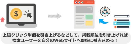 上限クリック単価を引き上げるなどして、掲載順位を引き上げれば 検索ユーザーを自分のWebサイトへ即座に引き込める!