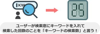 ユーザーが検索窓にキーワードを入れて 検索した回数のことを「キーワードの検索数」と言う!