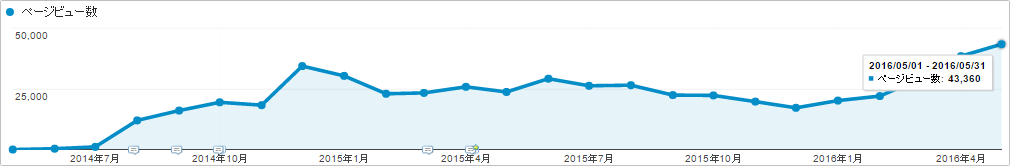 ブログサイト「SEOラボ」のページビュー数(2016年5月時点)