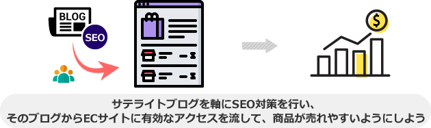 サテライトブログを軸にSEO対策を行い、 そのブログからECサイトに有効なアクセスを流して、商品が売れやすいようにしよう