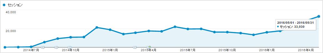 ブログサイト「SEOラボ」のセッション数(2016年5月時点)