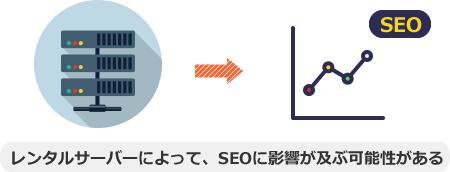 レンタルサーバーによって、SEOに影響が及ぶ可能性がある