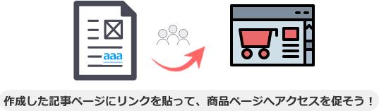 作成した記事ページにリンクを貼って、商品ページへアクセスを促そう!