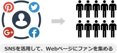 SNSを活用して、Webページにファンを集める
