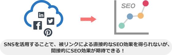 SNSを活用することで、被リンクによる直接的なSEO効果を得られないが、 間接的にSEO効果が期待できる!