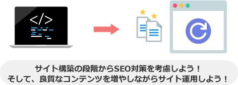 サイト構築の段階からSEO対策を考慮しよう! そして、良質なコンテンツを増やしながらサイト運用しよう!
