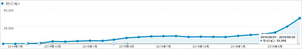 SEOラボ(seolaboratory.jp)の自然検索トラフィック(2014年6月~)事例