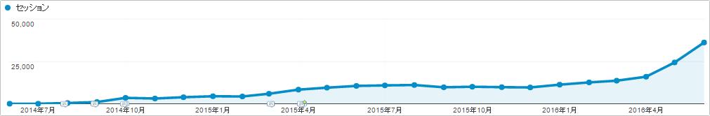 記事コンテンツによるコンテンツマーケティング成功事例 「SEOラボ(seolaboratory.jp)」