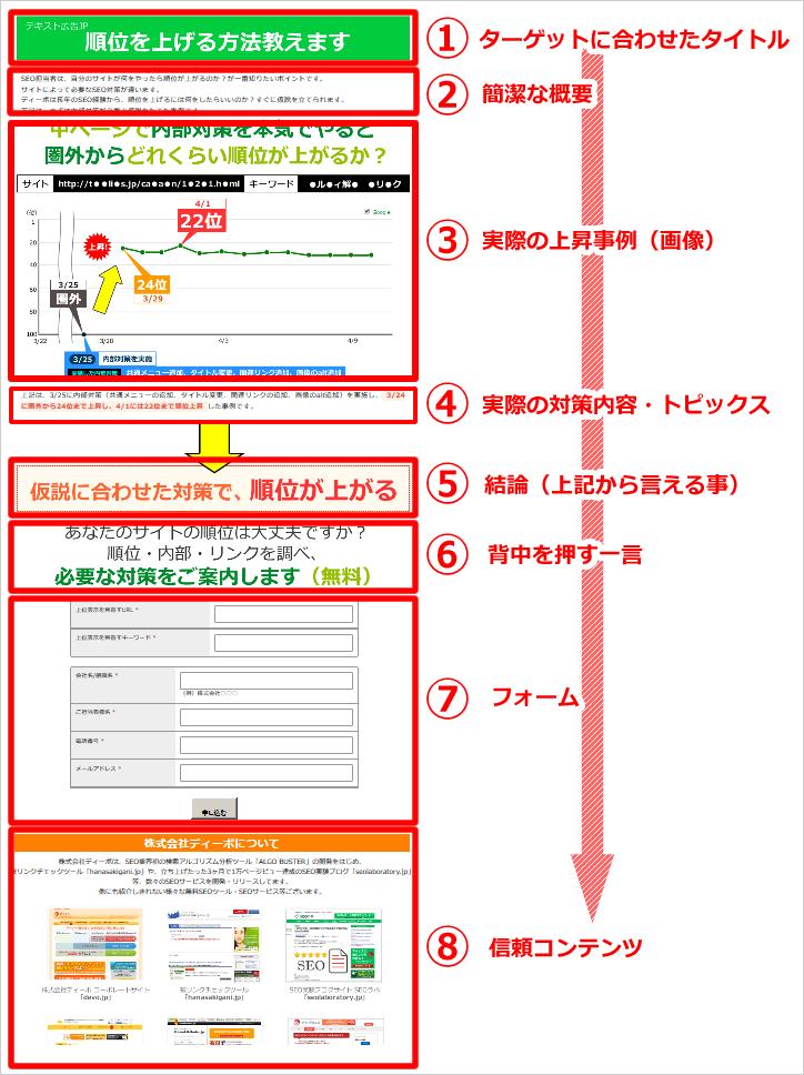 LPO対策を実施したwebページ事例
