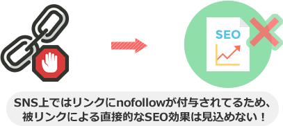 SNS上ではリンクにnofollowが付与されてるため、 被リンクによる直接的なSEO効果は見込めない!