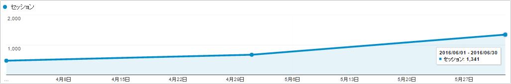 テキスト広告.jp(seoconsul.jp)の自然検索トラフィック(2016年4月~6月)事例
