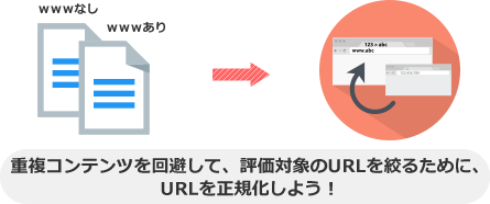 重複コンテンツを回避して、評価対象のURLを絞るために、 URLを正規化しよう!