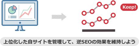 上位化した自サイトを管理して、逆SEOの効果を維持しよう