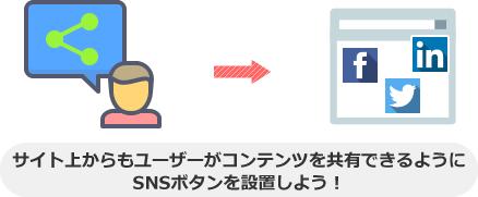 サイト上からもユーザーがコンテンツを共有できるように SNSボタンを設置しよう!