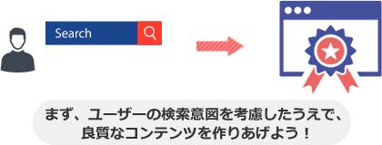 まず、ユーザーの検索意図を考慮したうえで、 良質なコンテンツを作りあげよう!