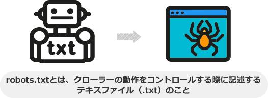 robots.txtとは、クローラーの動作をコントロールする際に記述する テキスファイル(.txt)のこと