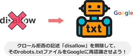 クロール拒否の記述「disallow」を削除して、 そのrobots.txtファイルをGoogleに再認識させよう!