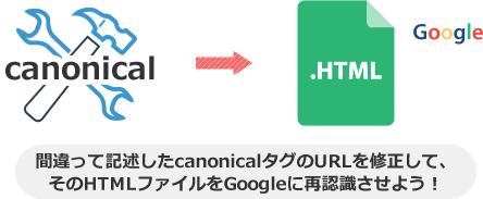 間違って記述したcanonicalタグのURLを修正して、 そのHTMLファイルをGoogleに再認識させよう!