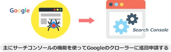 主にサーチコンソールの機能を使ってGoogleのクローラーに巡回申請する