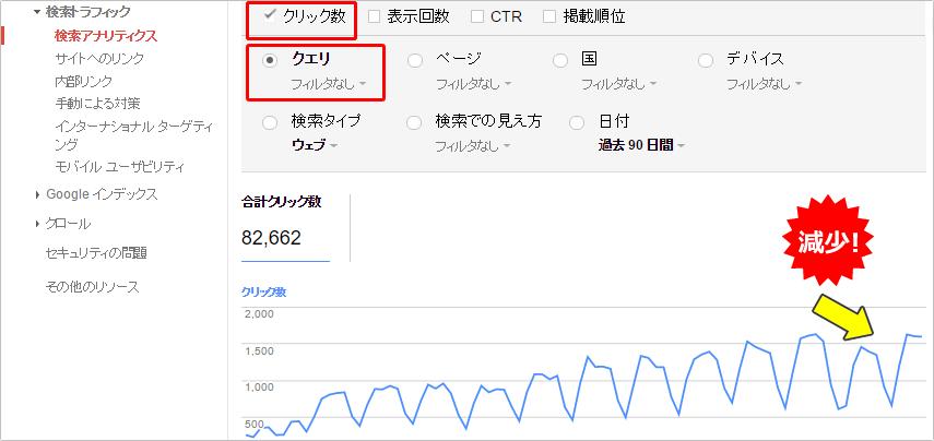 検索クエリのクリック数の減少・急落①