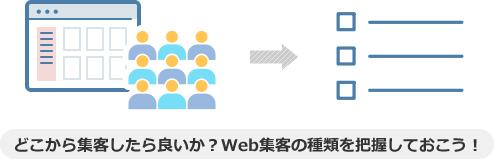 どこから集客したら良いか?Web集客の種類を把握しておこう!