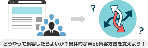 どうやって集客したらよいか?具体的なWeb集客方法を覚えよう!