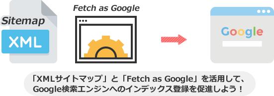 「XMLサイトマップ」と「Fetch as Google」を活用して、 Google検索エンジンへのインデックス登録を促進しよう!