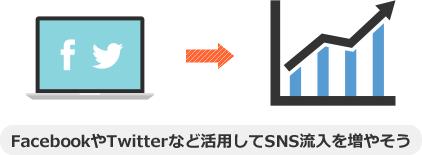 FacebookやTwitterなど活用してSNS流入を増やそう