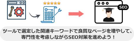 ツールで選定した関連キーワードで良質なページを増やして、 専門性を考慮しながらSEO対策を進めよう!
