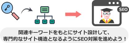 関連キーワードをもとにサイト設計して、 専門的なサイト構造となるようにSEO対策を進めよう!