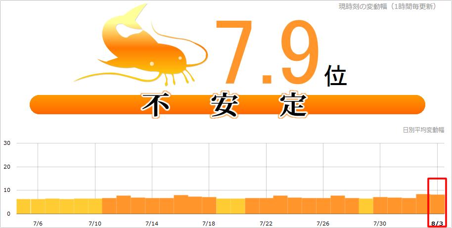 【速報】日本・海外 記録的Google大変動発生中!今年最大!?