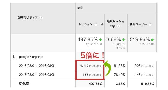 5ヶ月でGoogle検索からのオーガニックセッション数が「186」から「1112」まで5倍に伸びた(Googleアナリティクス)
