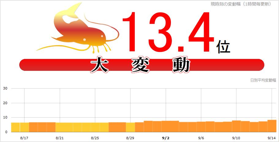 【速報】日本で大変動相次ぐ!namaz.jpで13.4位を記録、海外でも大きい変動